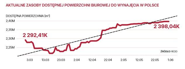 Wzrost liczby zawieranych transakcji najmu – rynek nieruchomości biurowych w czasie pandemii COVID-19