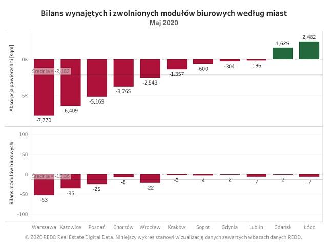 Łódź i Gdańsk: zielone wyspy na rynku biurowym – REDD podsumowuje miesiąc