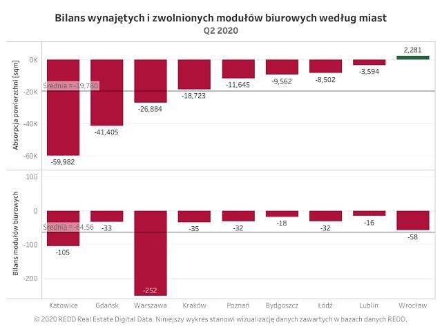 REDD ANALYTICS: 2600 m kw. dziennie. Podsumowanie Q2 2020 na rynku biurowym