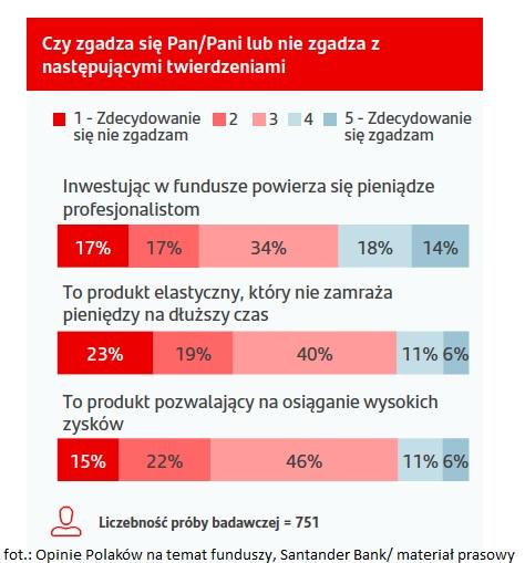 Tylko 6% Polaków inwestuje w fundusze, a 17% jest zdania, że dają one wysokie zyski