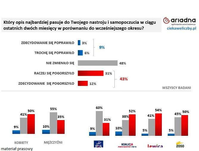 43% Polaków odczuło w ostatnim czasie pogorszenie nastroju. Przyczyny – epidemia, finanse i polityka