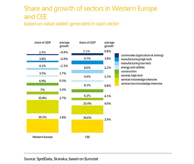 Raport Skanska i SpotData: Polska gospodarka radzi sobie mimo pandemii