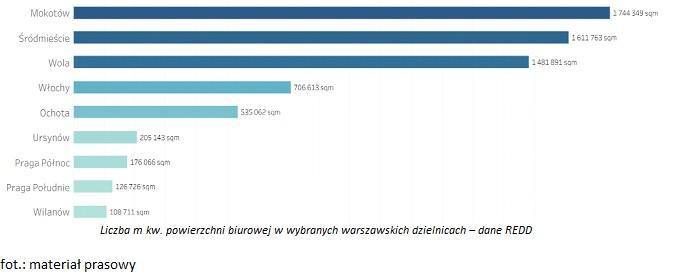 Rynek biurowy w Warszawie przekroczył 7 mln m kw. całkowitej powierzchni
