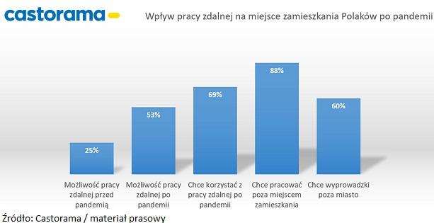 Wykres_Wpływ pracy zdalnej na miejsce zamieszkania Polaków_Castorama