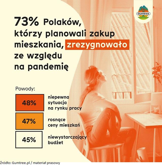Pandemia wpłynęła na decyzję wielu Polaków o zakupie mieszkania