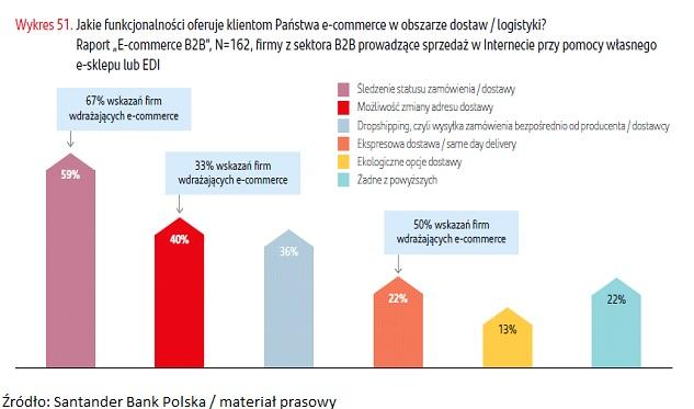 Santander Bank Polska: dynamiczny rozwój e-commerce wymusi zmiany w sektorze logistycznym?